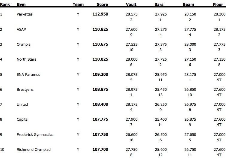 magnitude 10 0 gymnastics meet score